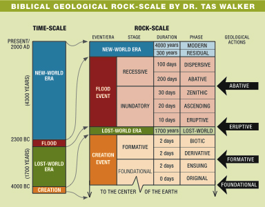 Walker Biblical Geology Chart
